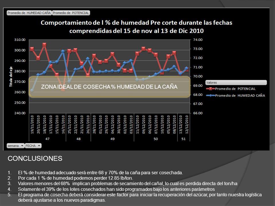 ZONA IDEAL DE COSECHA % HUMEDAD DE LA CAÑA