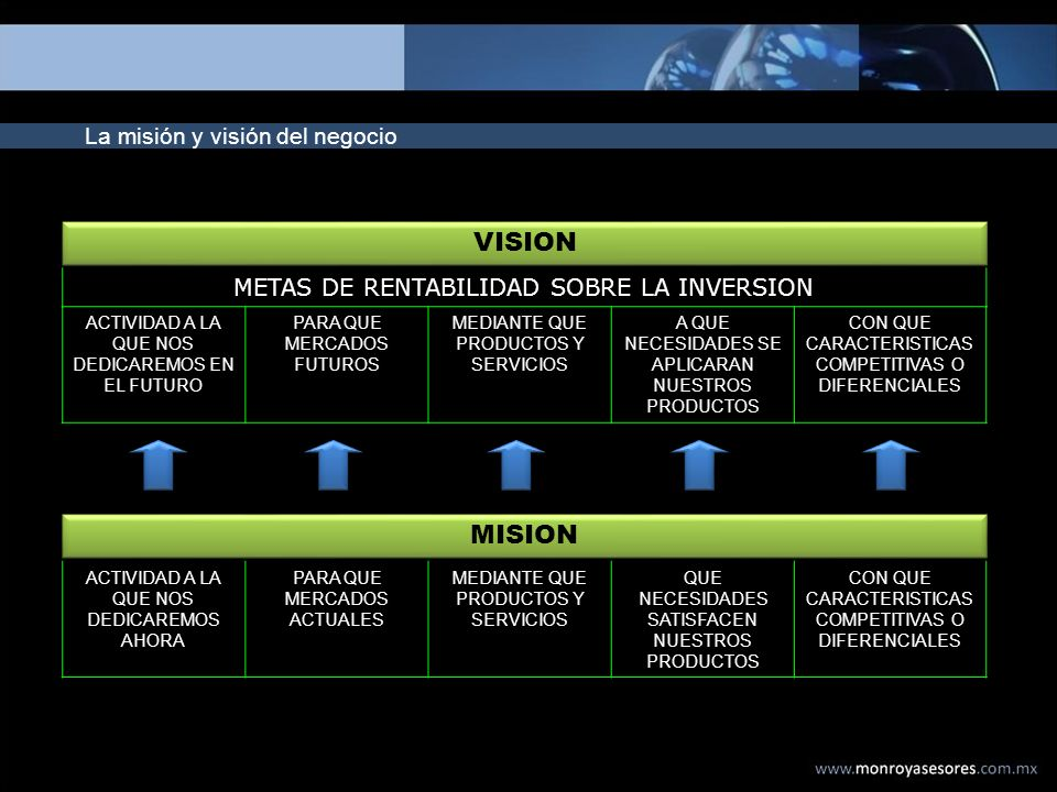 VISION MISION La misión y visión del negocio