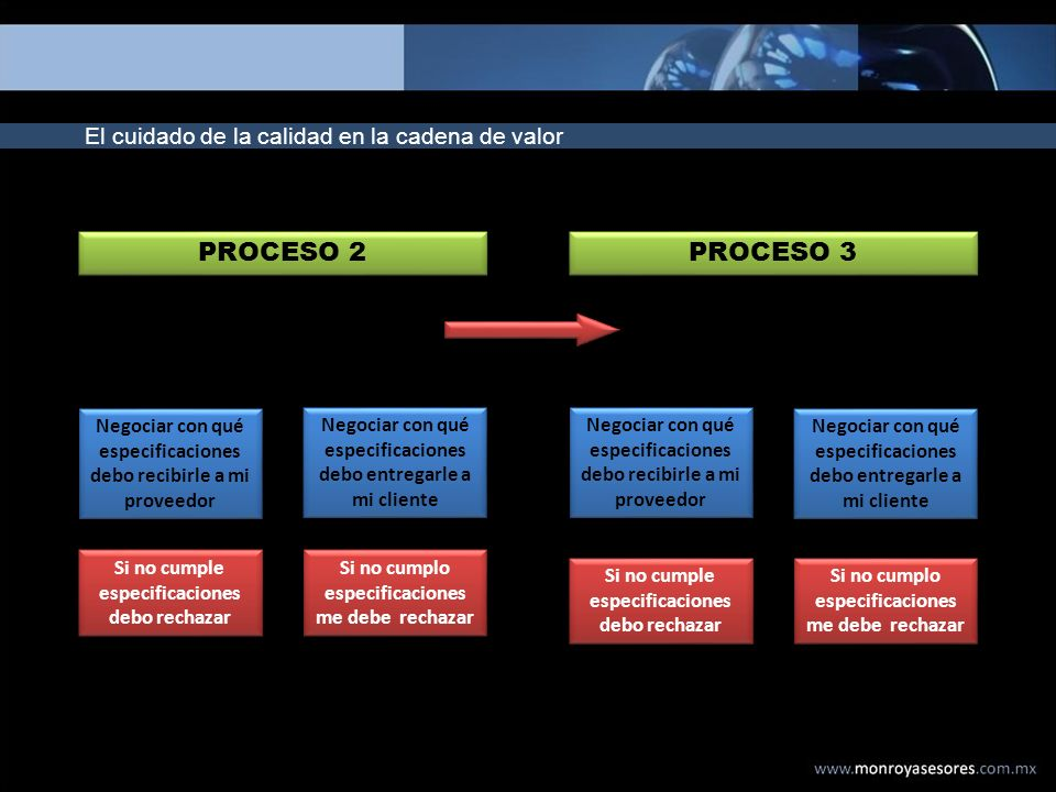 PROCESO 2 PROCESO 3 El cuidado de la calidad en la cadena de valor