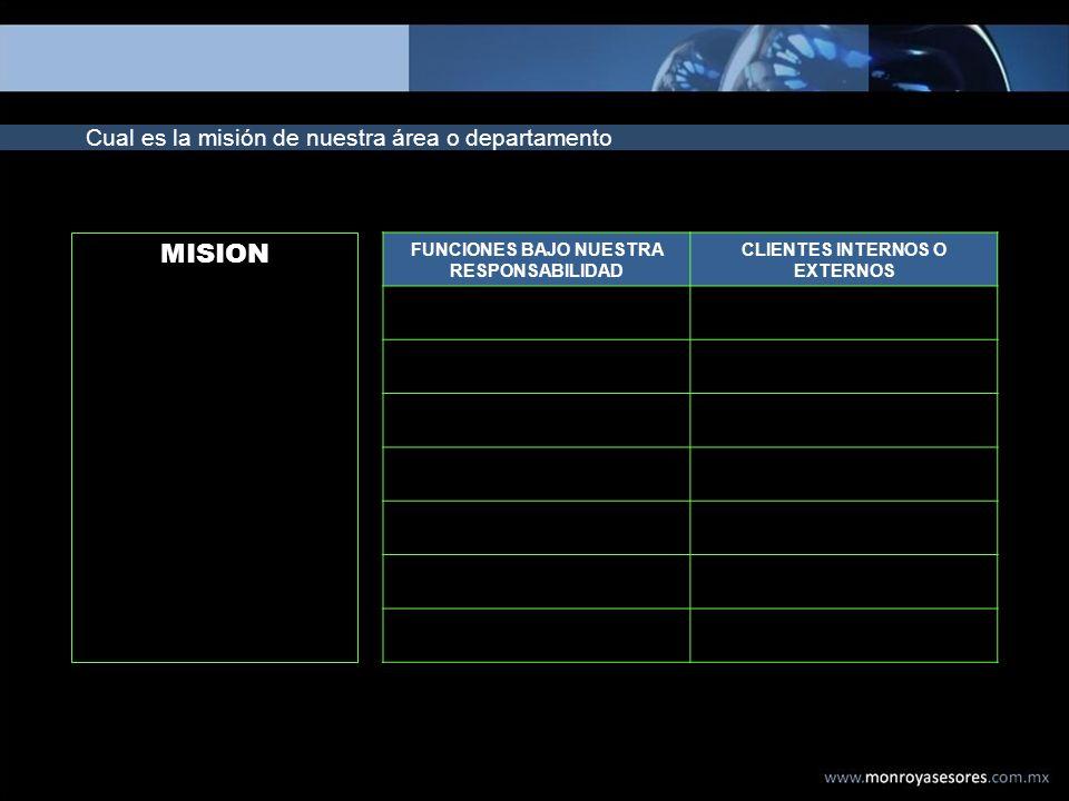 FUNCIONES BAJO NUESTRA RESPONSABILIDAD CLIENTES INTERNOS O EXTERNOS