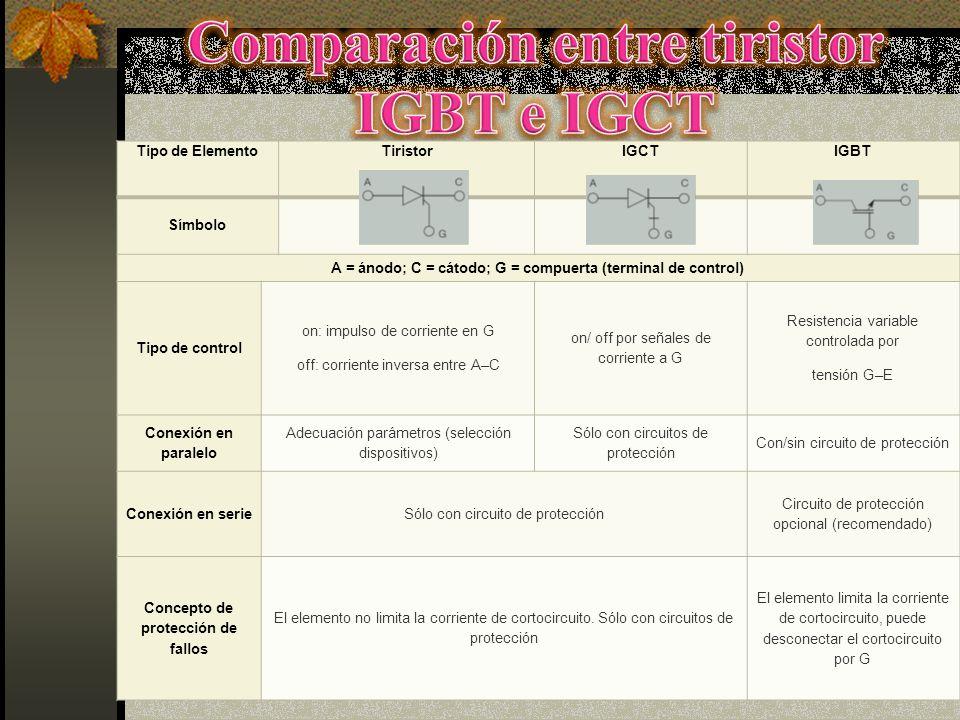 Comparación entre tiristor IGBT e IGCT