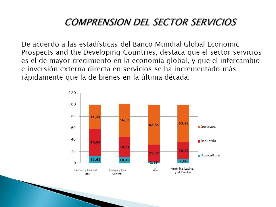 COMPRENSION DEL SECTOR SERVICIOS