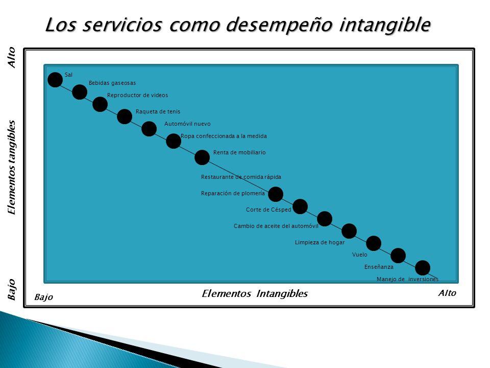 Los servicios como desempeño intangible