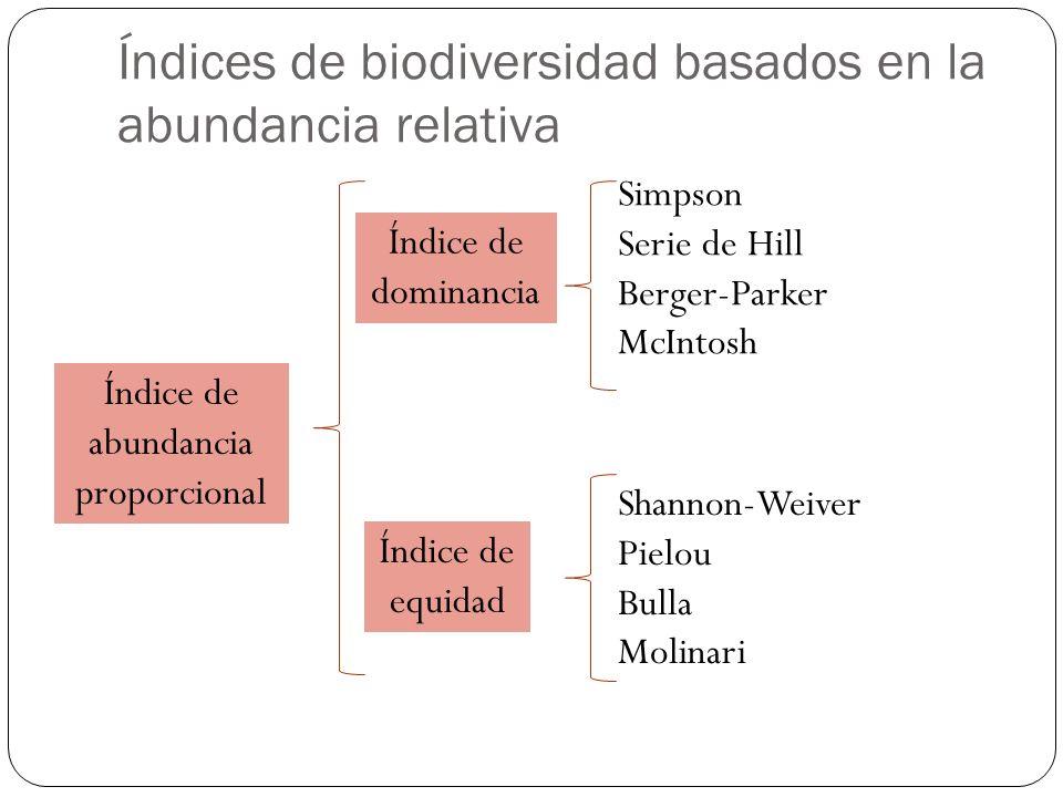 Índices de biodiversidad basados en la abundancia relativa
