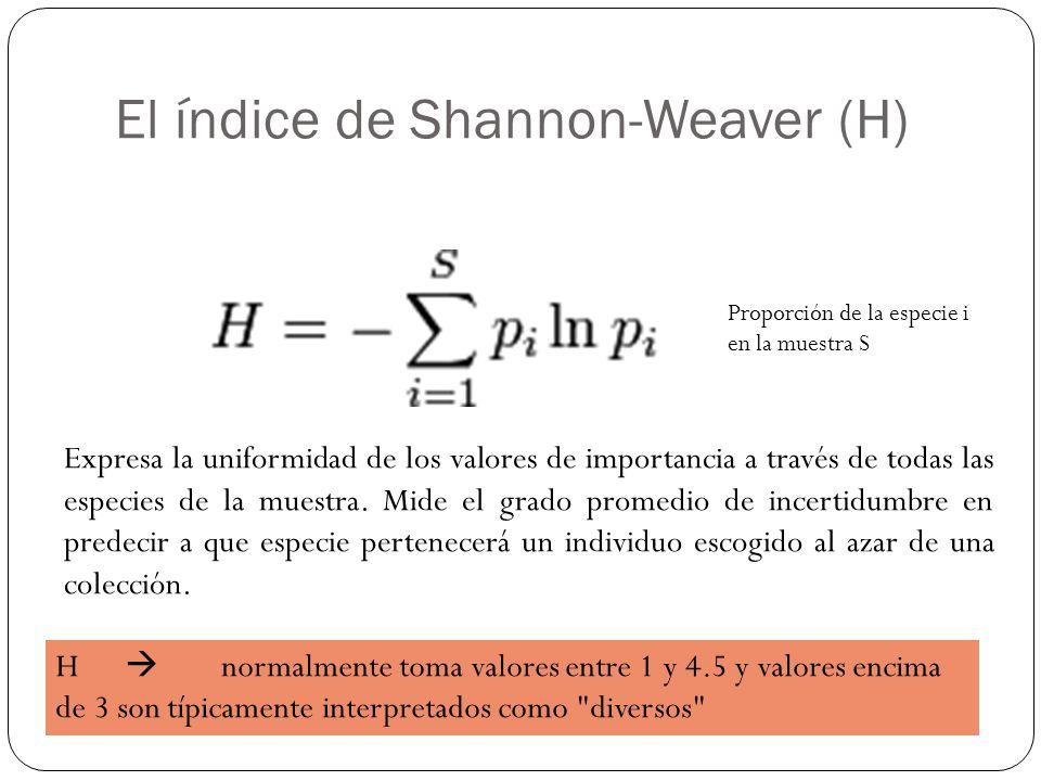 El índice de Shannon-Weaver (H)