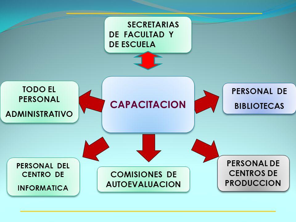 PERSONAL DE CENTROS DE PRODUCCION COMISIONES DE AUTOEVALUACION