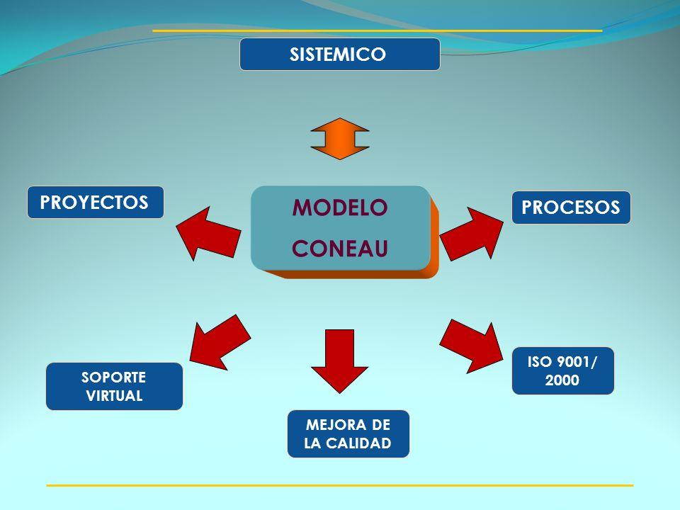 MODELO CONEAU PROYECTOS PROCESOS SISTEMICO ISO 9001/ 2000