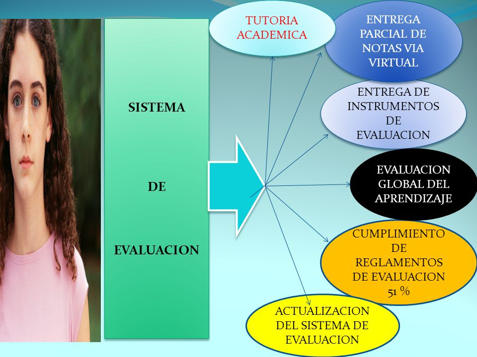 SISTEMA DE EVALUACION TUTORIA ENTREGA PARCIAL DE NOTAS VIA VIRTUAL