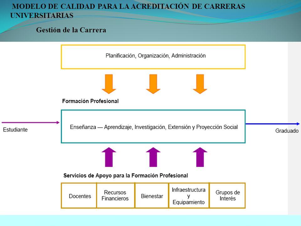 MODELO DE CALIDAD PARA LA ACREDITACIÓN DE CARRERAS UNIVERSITARIAS