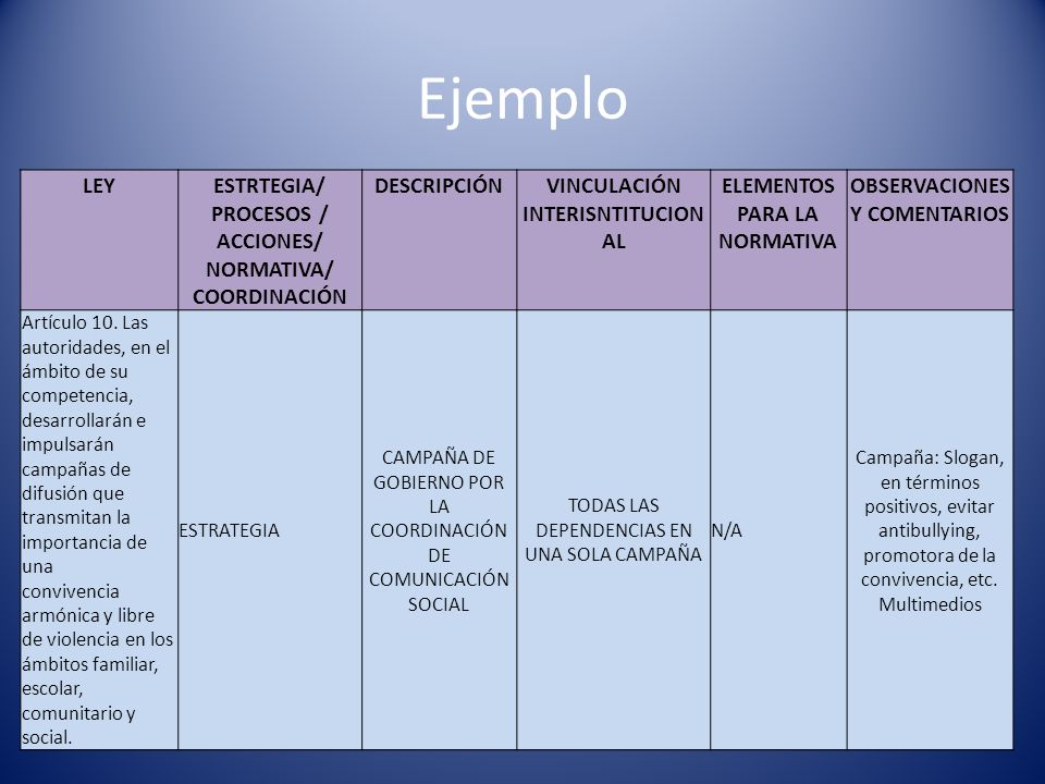 Ejemplo LEY ESTRTEGIA/ PROCESOS / ACCIONES/ NORMATIVA/ COORDINACIÓN
