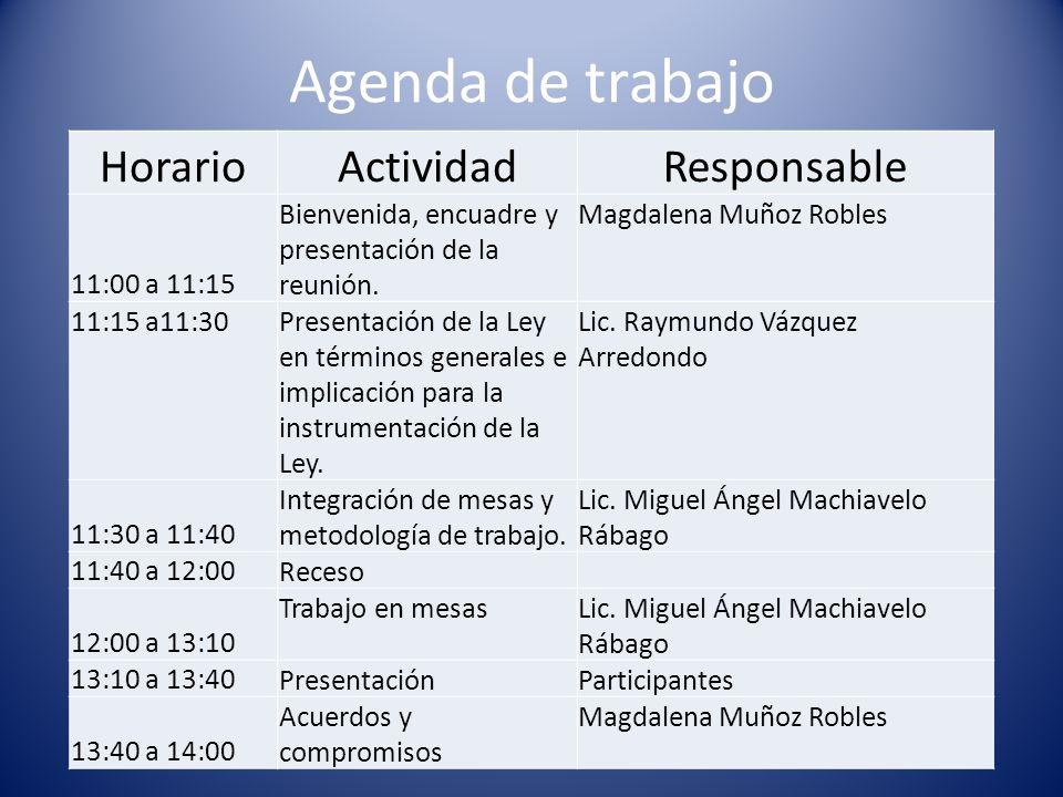 Agenda de trabajo Horario Actividad Responsable 11:00 a 11:15