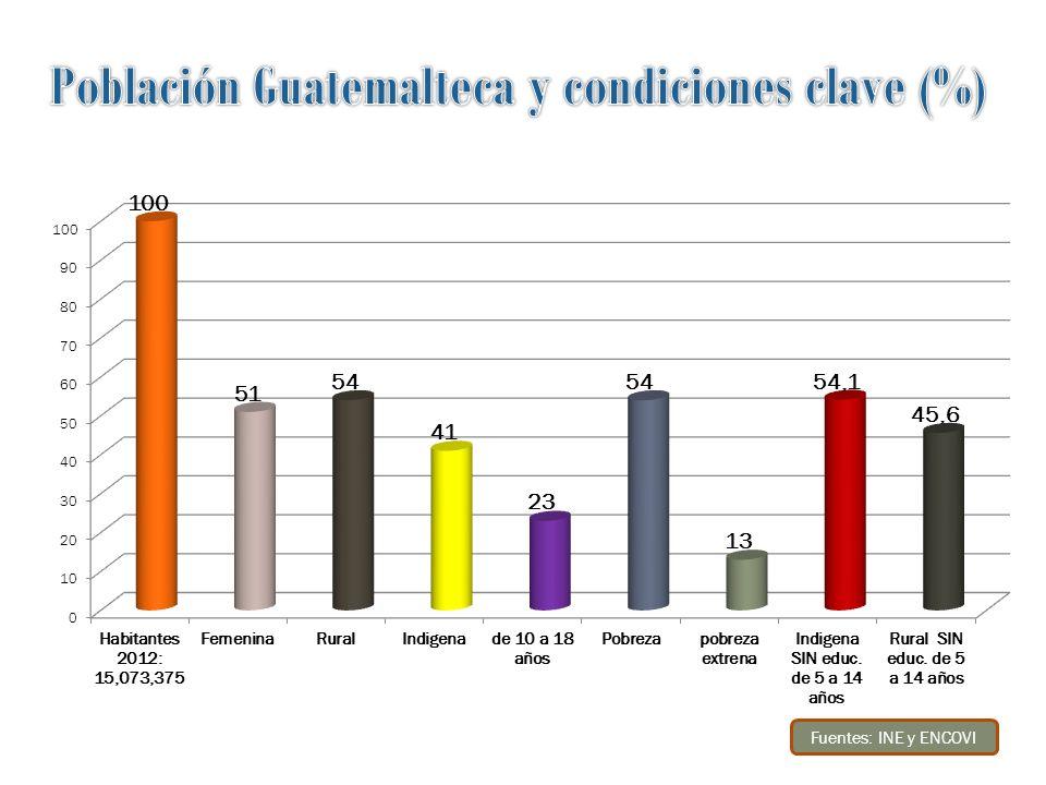 Población Guatemalteca y condiciones clave (%)