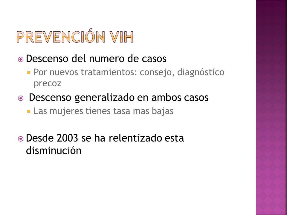 Prevención VIH Descenso del numero de casos