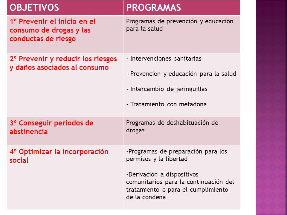 OBJETIVOS PROGRAMAS. 1º Prevenir el inicio en el consumo de drogas y las conductas de riesgo. Programas de prevención y educación para la salud.