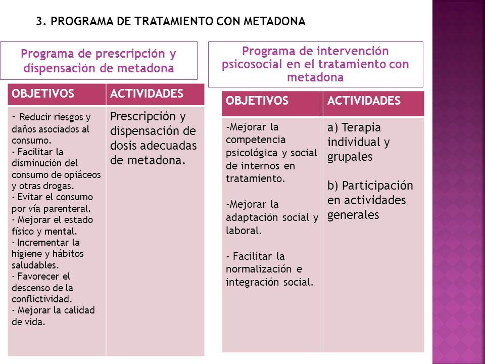 3. PROGRAMA DE TRATAMIENTO CON METADONA