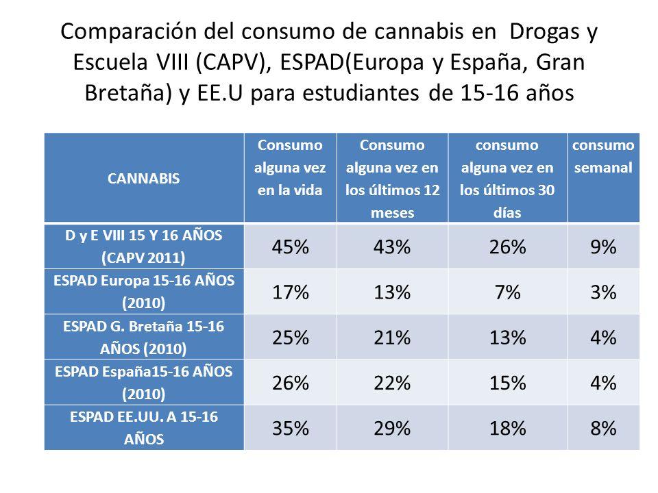 Comparación del consumo de cannabis en Drogas y Escuela VIII (CAPV), ESPAD(Europa y España, Gran Bretaña) y EE.U para estudiantes de 15-16 años