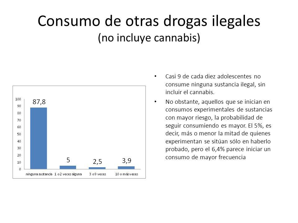 Consumo de otras drogas ilegales (no incluye cannabis)