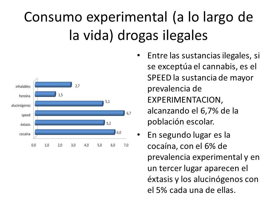 Consumo experimental (a lo largo de la vida) drogas ilegales