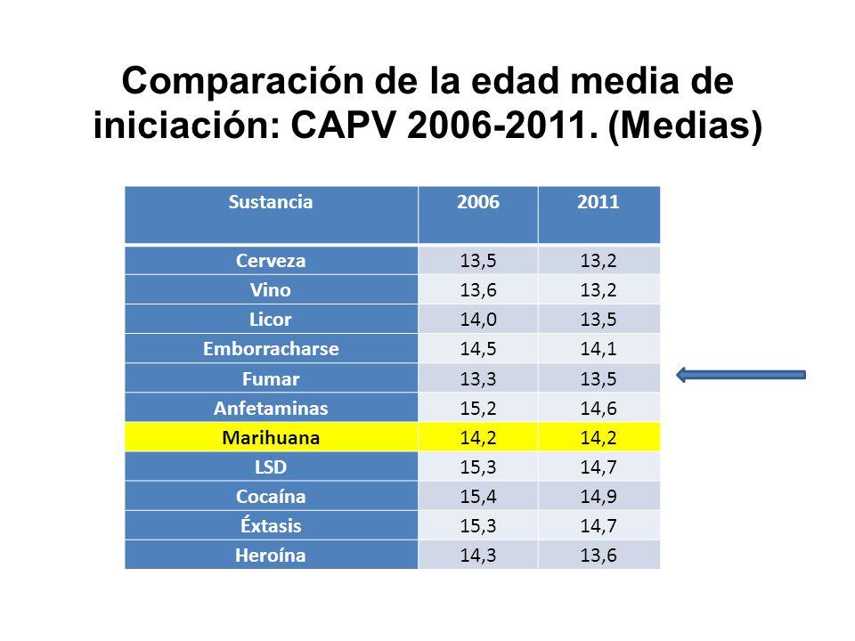 Comparación de la edad media de iniciación: CAPV 2006-2011. (Medias)