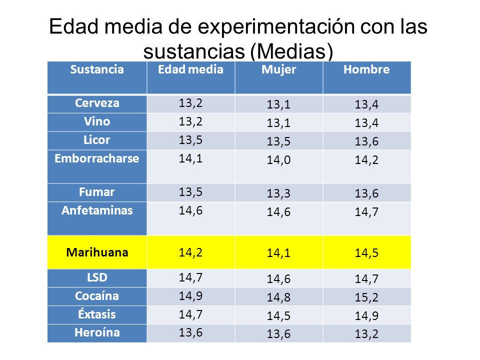 Edad media de experimentación con las sustancias (Medias)