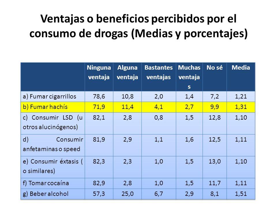 Ventajas o beneficios percibidos por el consumo de drogas (Medias y porcentajes)