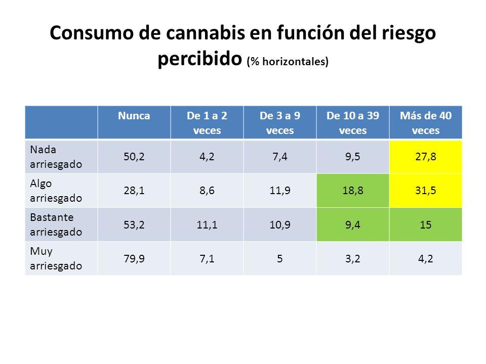 Consumo de cannabis en función del riesgo percibido (% horizontales)