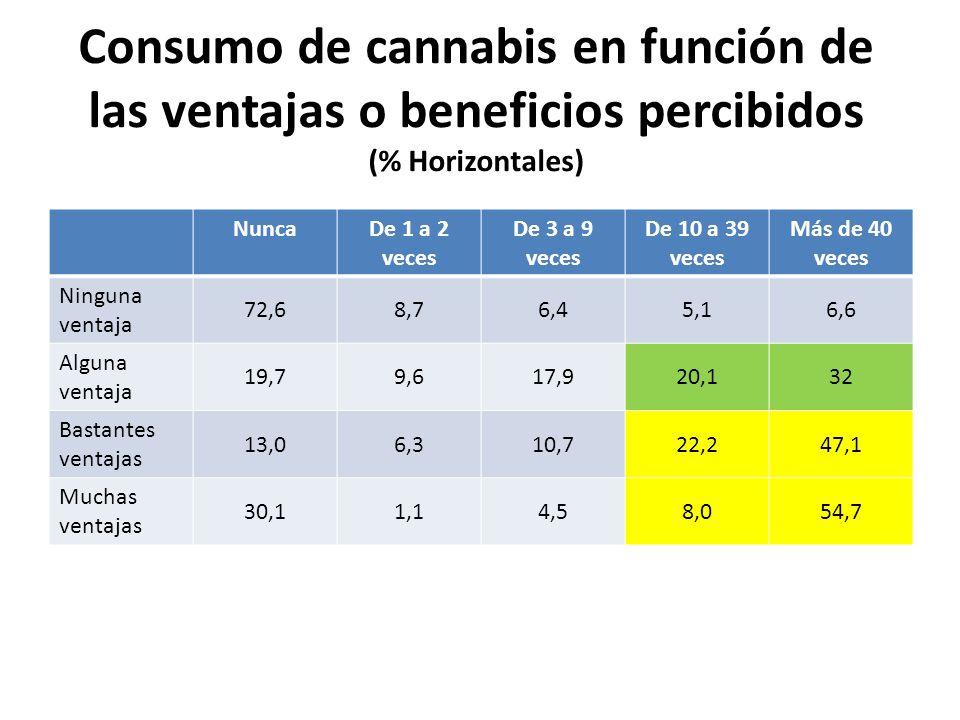 Consumo de cannabis en función de las ventajas o beneficios percibidos (% Horizontales)