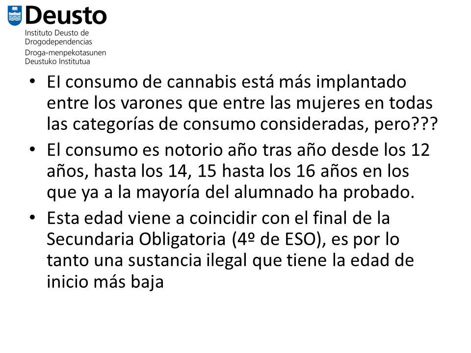 El consumo de cannabis está más implantado entre los varones que entre las mujeres en todas las categorías de consumo consideradas, pero