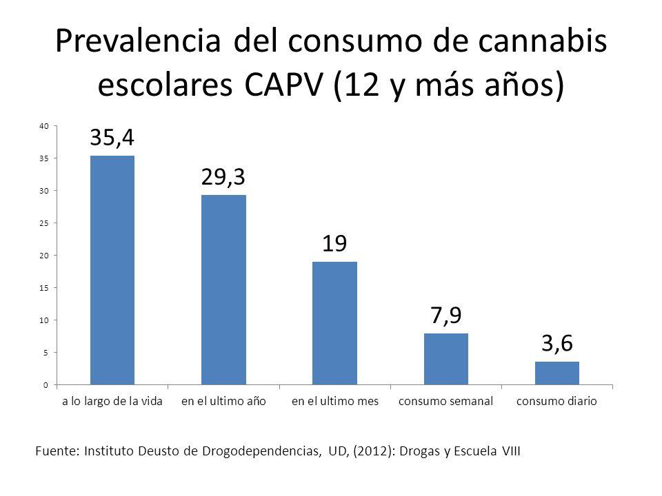 Prevalencia del consumo de cannabis escolares CAPV (12 y más años)