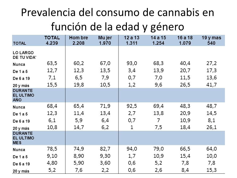 Prevalencia del consumo de cannabis en función de la edad y género