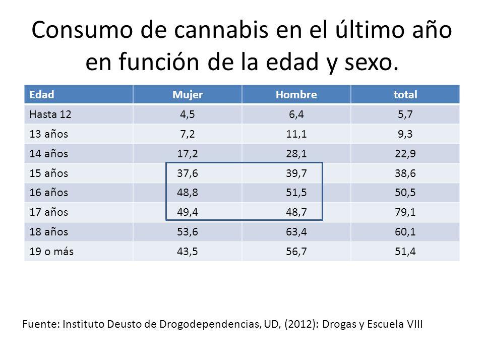 Consumo de cannabis en el último año en función de la edad y sexo.