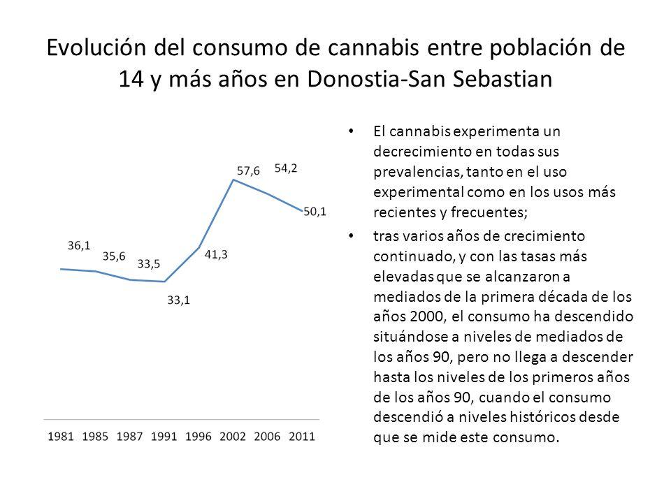 Evolución del consumo de cannabis entre población de 14 y más años en Donostia-San Sebastian