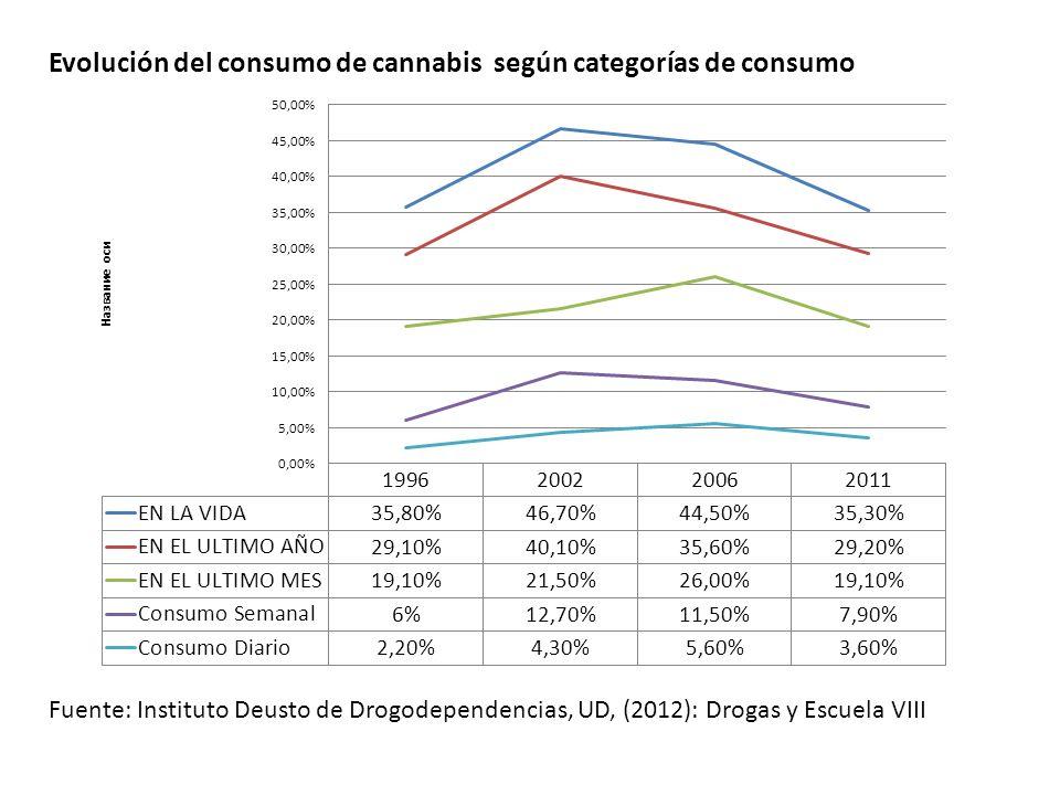 Evolución del consumo de cannabis según categorías de consumo