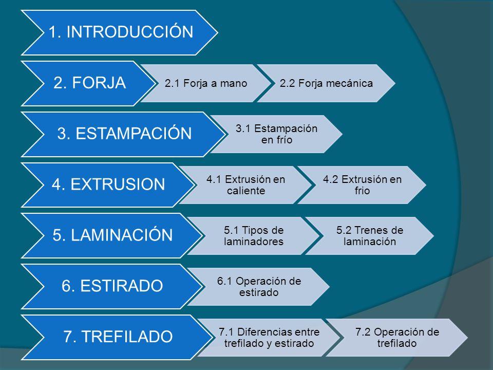 1. INTRODUCCIÓN 2. FORJA 3. ESTAMPACIÓN 4. EXTRUSION 5. LAMINACIÓN