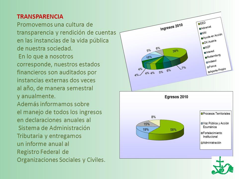 TRANSPARENCIA Promovemos una cultura de. transparencia y rendición de cuentas.