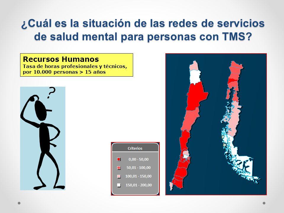 ¿Cuál es la situación de las redes de servicios de salud mental para personas con TMS
