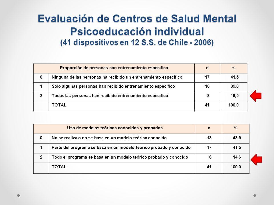 Evaluación de Centros de Salud Mental Psicoeducación individual (41 dispositivos en 12 S.S. de Chile - 2006)