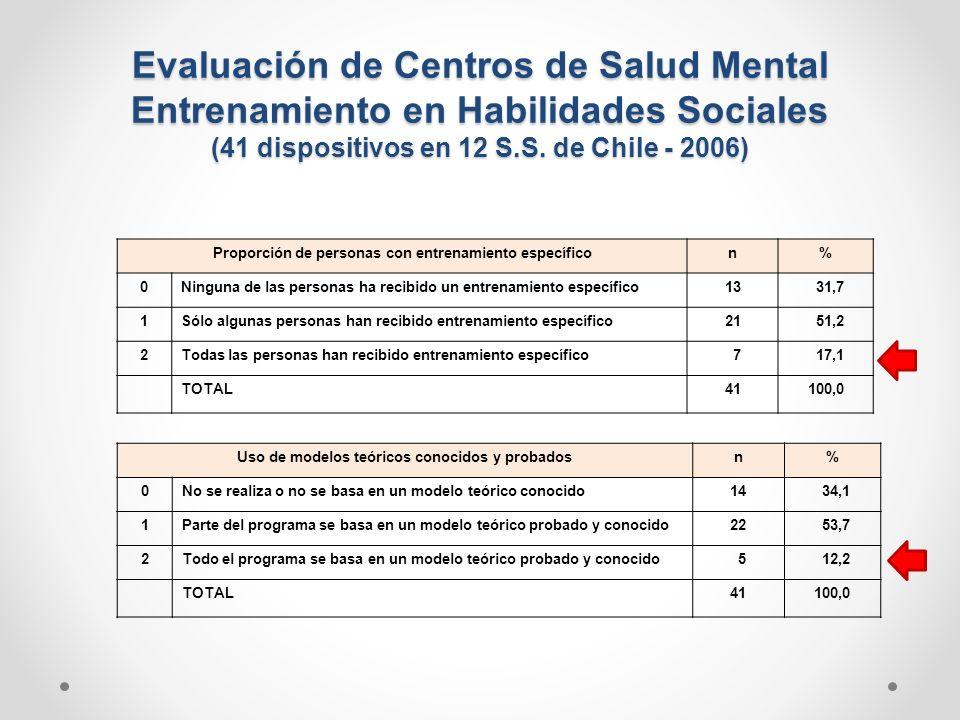 Evaluación de Centros de Salud Mental Entrenamiento en Habilidades Sociales (41 dispositivos en 12 S.S. de Chile - 2006)