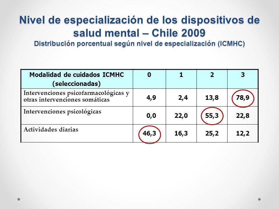Modalidad de cuidados ICMHC