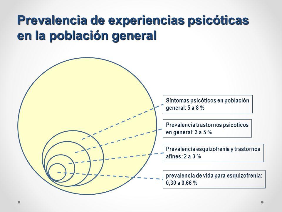 Prevalencia de experiencias psicóticas en la población general