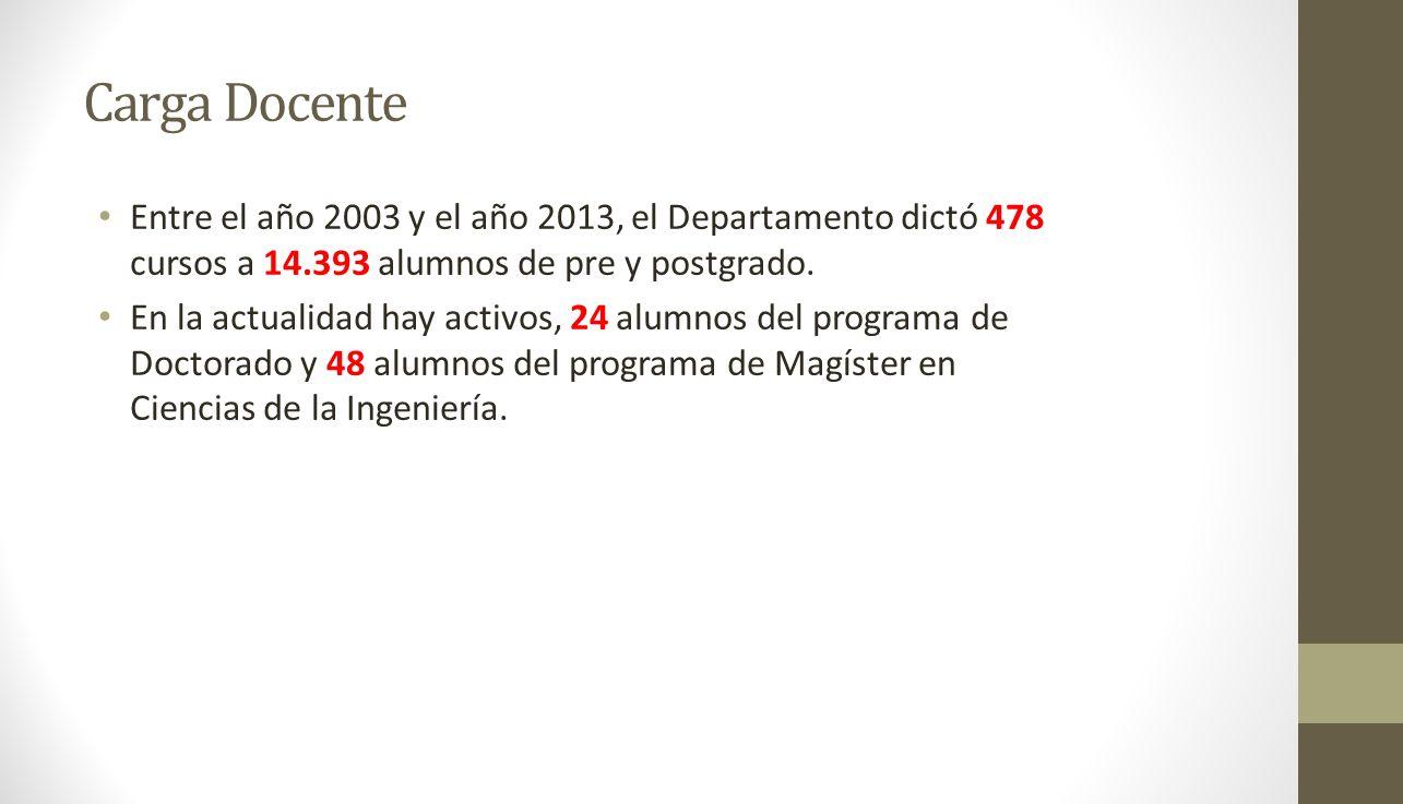 Carga Docente Entre el año 2003 y el año 2013, el Departamento dictó 478 cursos a 14.393 alumnos de pre y postgrado.
