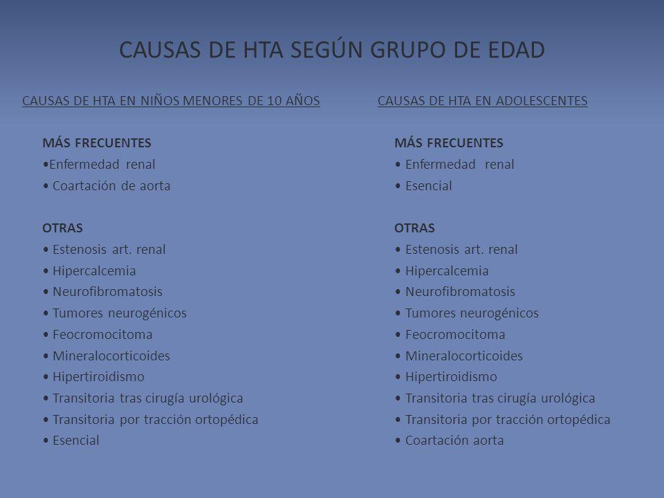 CAUSAS DE HTA SEGÚN GRUPO DE EDAD