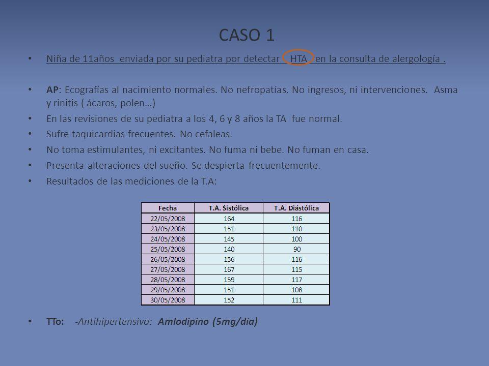 CASO 1 Niña de 11años enviada por su pediatra por detectar HTA en la consulta de alergología .
