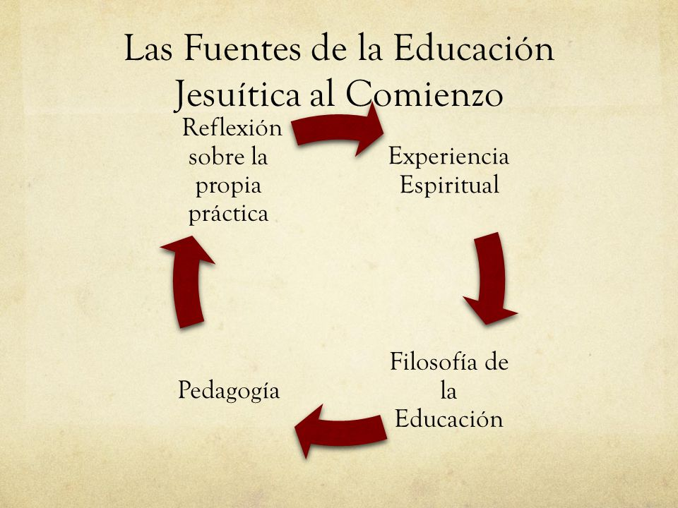Las Fuentes de la Educación Jesuítica al Comienzo