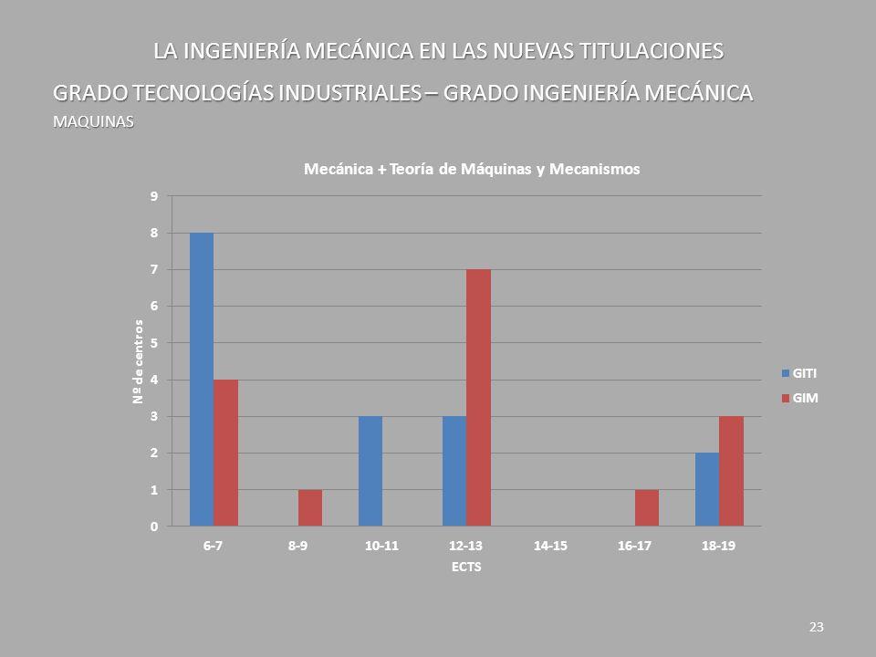 LA INGENIERÍA MECÁNICA EN LAS NUEVAS TITULACIONES