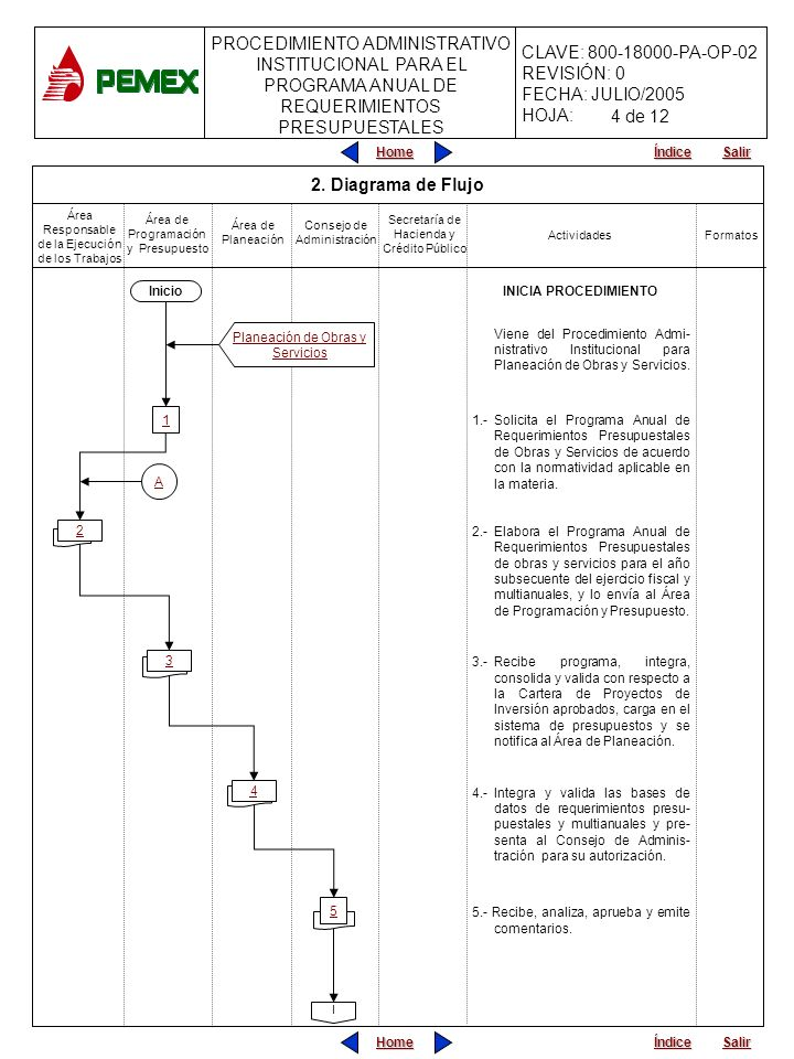 4 de 12 2. Diagrama de Flujo INICIA PROCEDIMIENTO Inicio