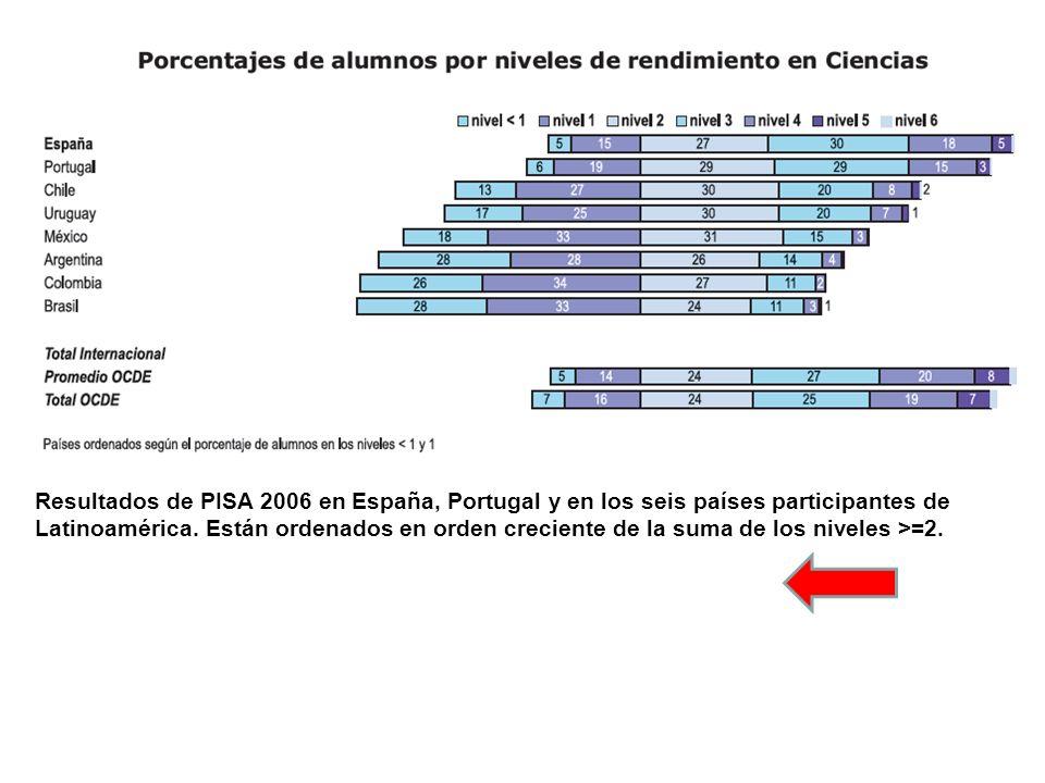 Resultados de PISA 2006 en España, Portugal y en los seis países participantes de Latinoamérica. Están ordenados en orden creciente de la suma de los niveles >=2.