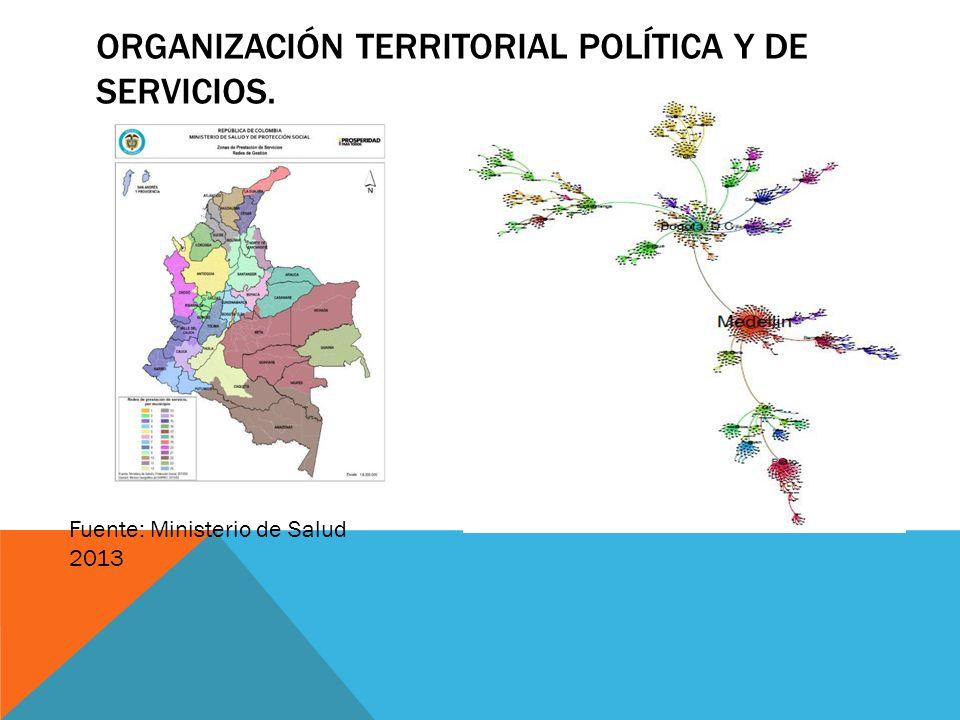 Organización Territorial Política y de servicios.