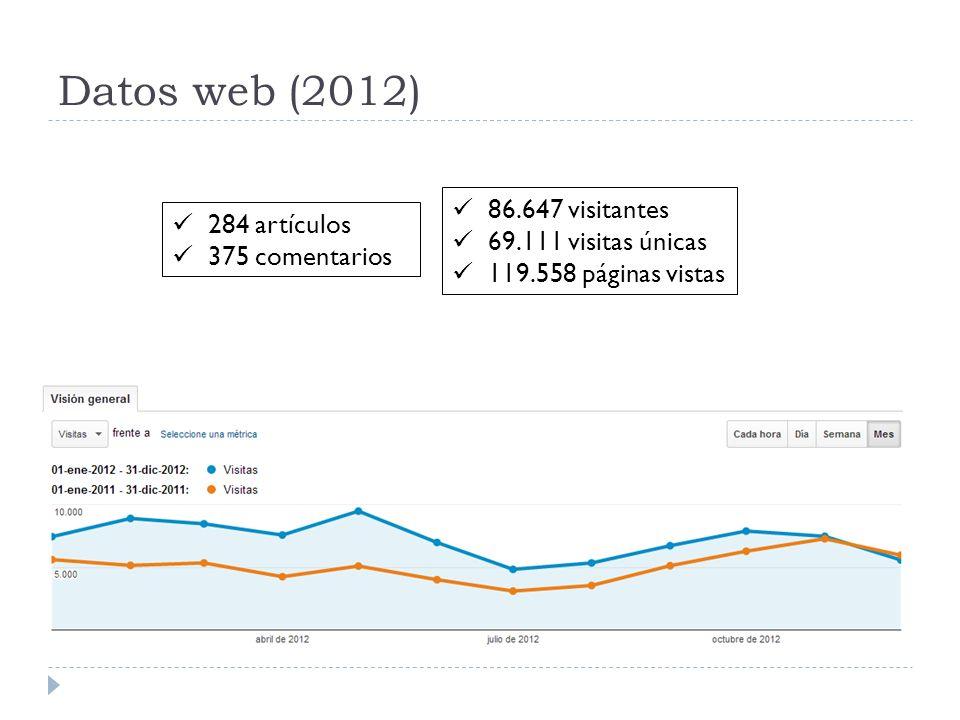 Datos web (2012) 86.647 visitantes 284 artículos 69.111 visitas únicas