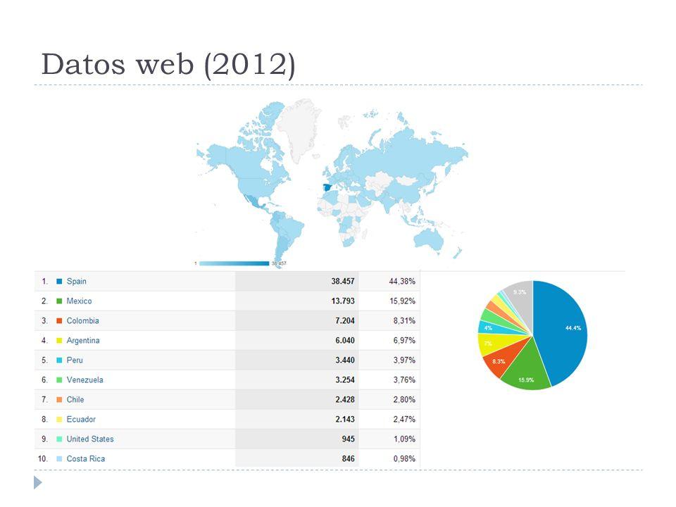 Datos web (2012)